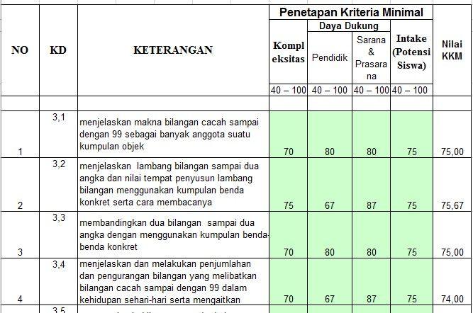 Kkm 1 Jpg 667 442 Pendidikan Kurikulum Sekolah Dasar