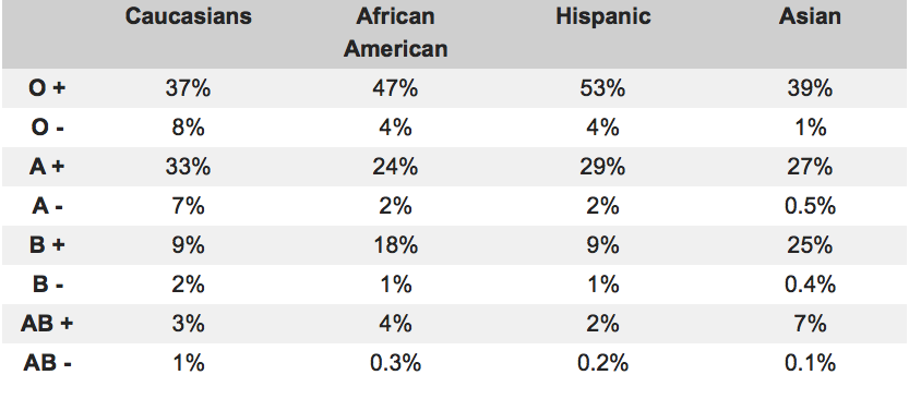 Rh-Negative Blood Type Traits: Large Head, Low Blood Pressure--and  Alien Ancestors? The majority of people in any region are Rh positive. Caucasians are the most likely to be Rh negative, with approximately 17% of blood donors demonstrating a lack of this protein and highest in Basques. Native Americans are the next highest proportion of the population to test as Rh negative: approximately 10% of donors from this population lack this protein.