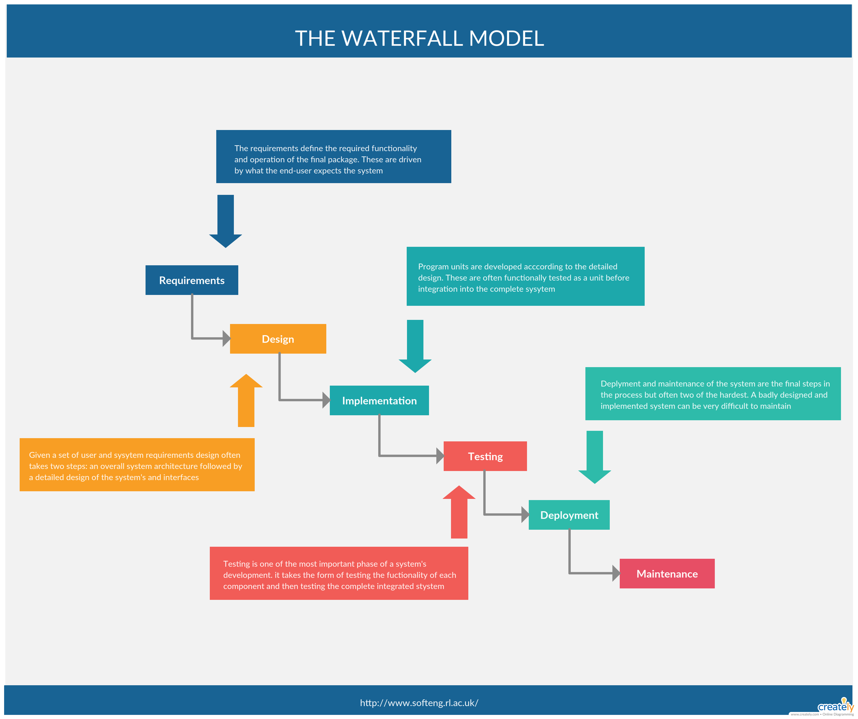 The Waterfall Model The Waterfall Model Is A Relatively Linear Sequential Design Approach For Certain Areas Of Engineering Des Waterfall Templates Flow Chart