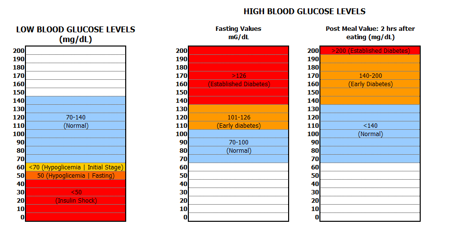 Blood Sugar Levels Chart  Chart  Blood Glucose Levels Chart