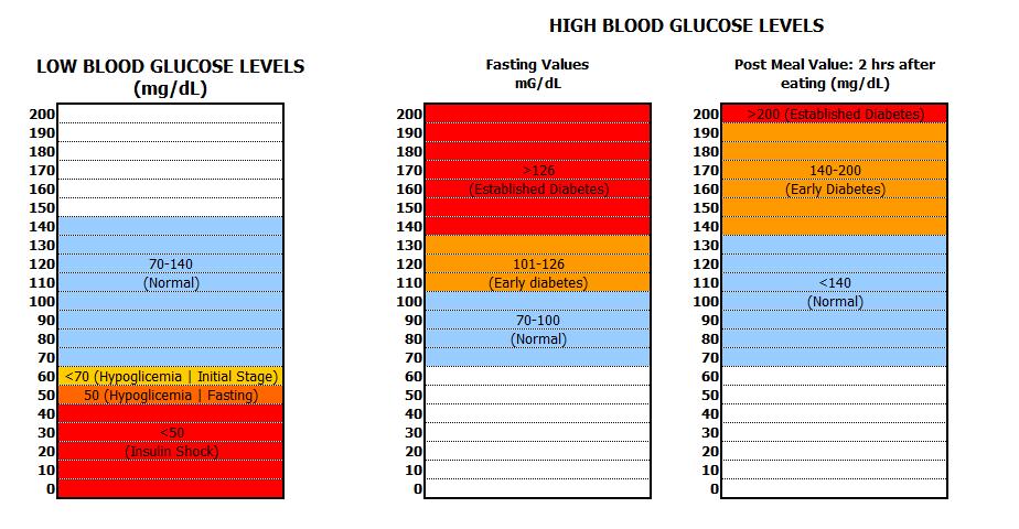 blood sugar levels chart | Chart 1. Blood Glucose Levels Chart ...