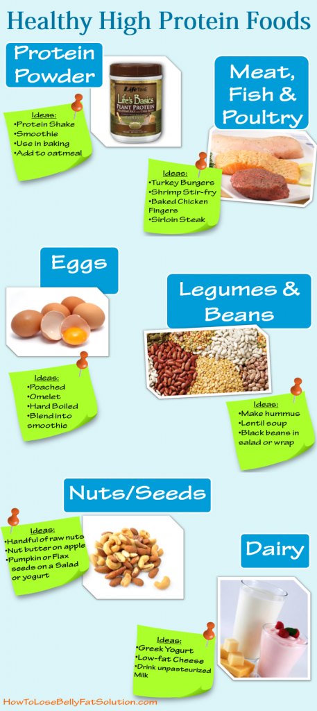 list of healthy protein-nutrition tips & meal examples! #protein