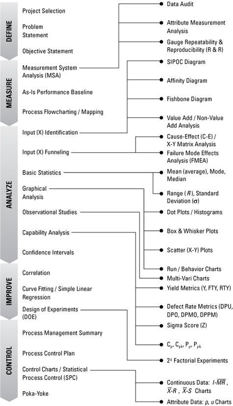 Six Sigma For Dummies Cheat Sheet For Dummies Business Process