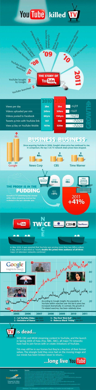 Evolución de YouTube #socialmedia #redessociales http://vur.me/tbw/EasyVideoSuite
