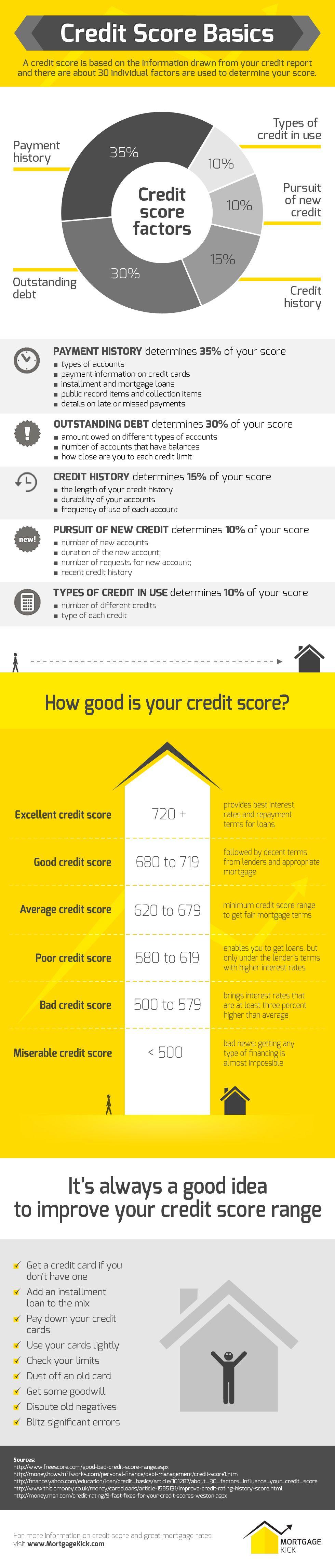 Credit Score Basics Mortgage Kick Visual Ly Credit Repair Credit Score Improve Credit Score