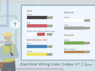 How To Choose The Right Sized Electrical Wire Electrical Wiring Colours Electrical Wiring Color Coding
