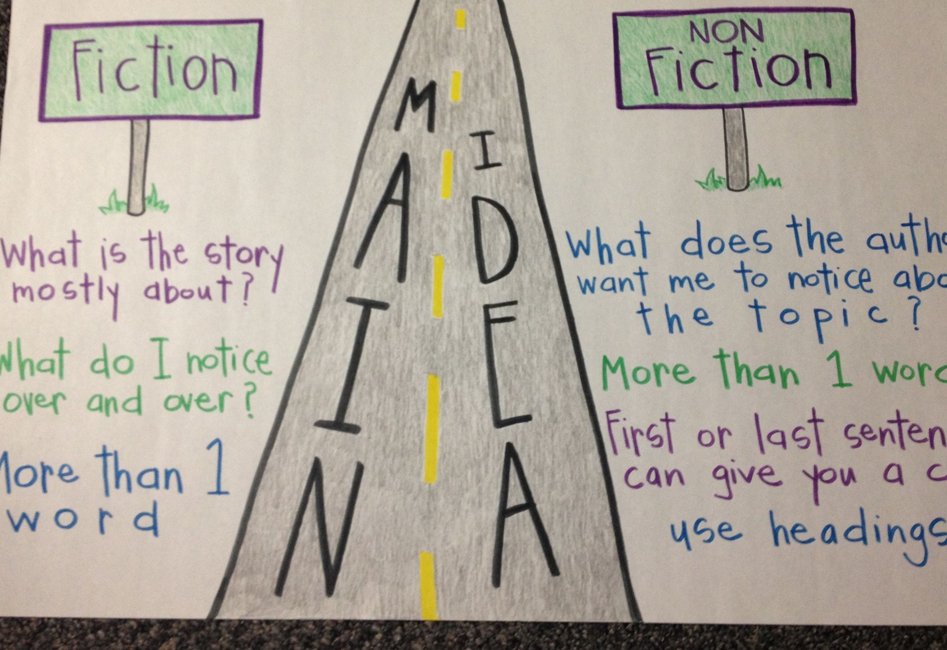 Fiction and Nonfiction Main Idea anchor chart picture only