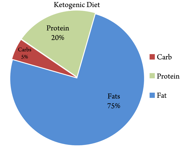 The Keto Diet: A Low-Carb Approach To Fat Loss