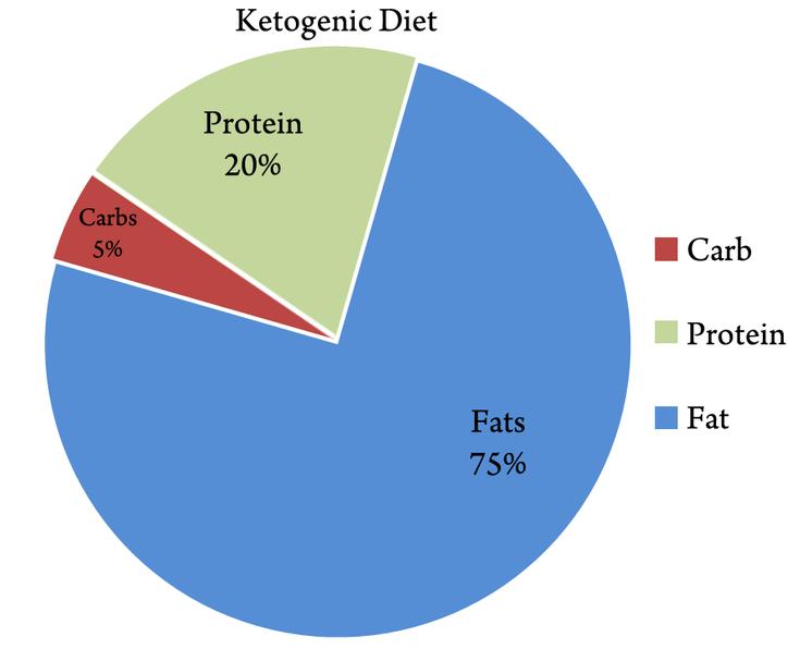 Keto Pie Chart Classic Keto In 2019 Ketogenic Diet Ketogenic