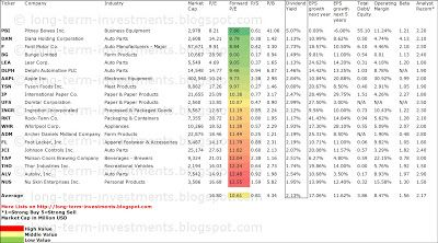 Dividend Yield Stock Capital Investment 20 Cheapest Consumer