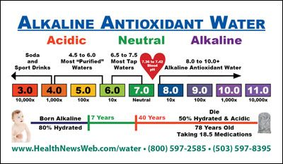 Acidic Body = Sick vs.                              Alkaline Body = Health (click on the chart to request a FREE ebook about Alkaline Water)
