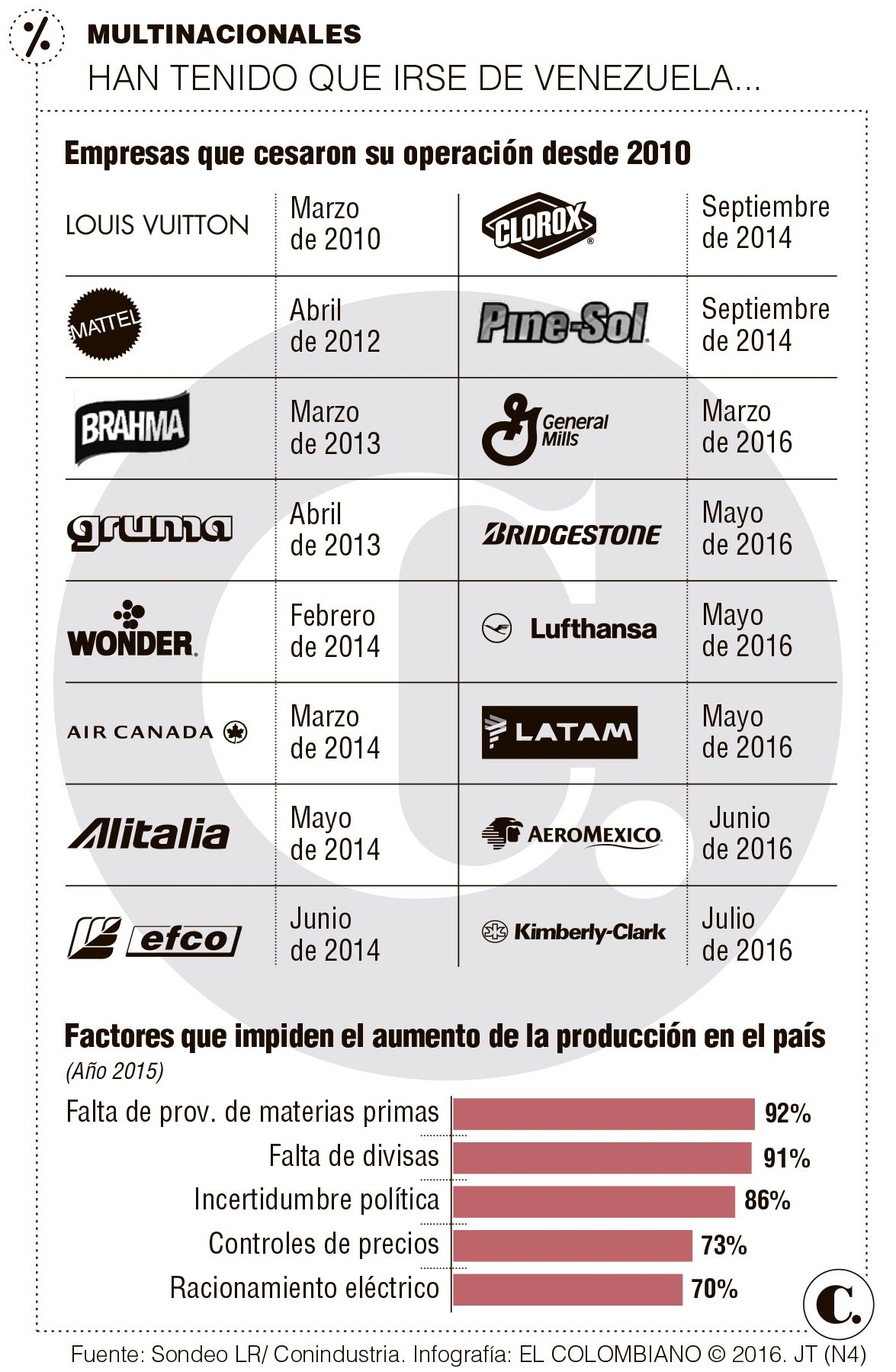 Crisis en Venezuela: ocupan planta de Kimberly