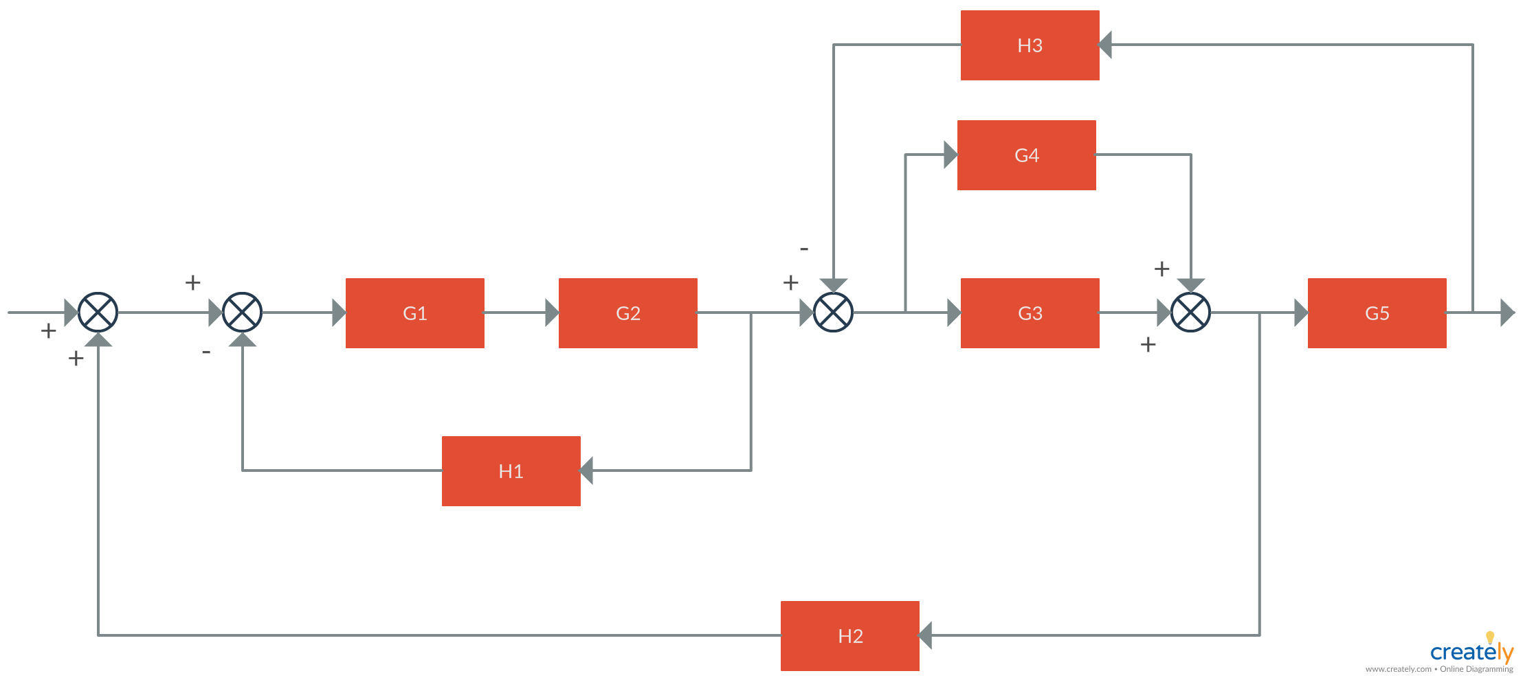 medium resolution of block diagram control system block diagrams consist of a single block or a combination of blocks these are used to represent the control systems in