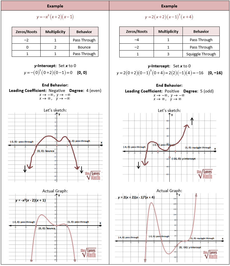 Drawing Polynomial Graphs | Advanced math | Pinterest | Algebra ...