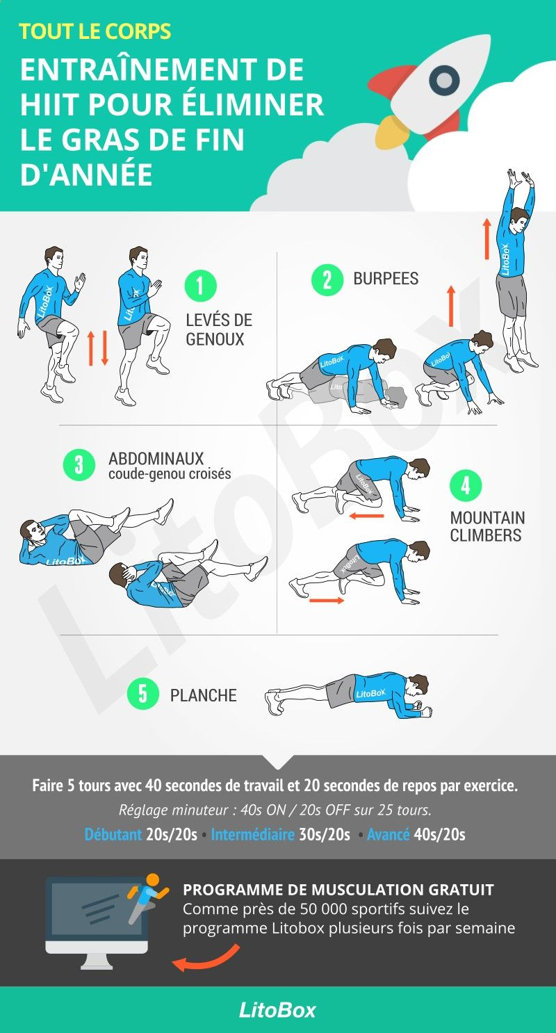 Circuito Hiit : Hiit crossfit at home workout rutinas de entrenamiento