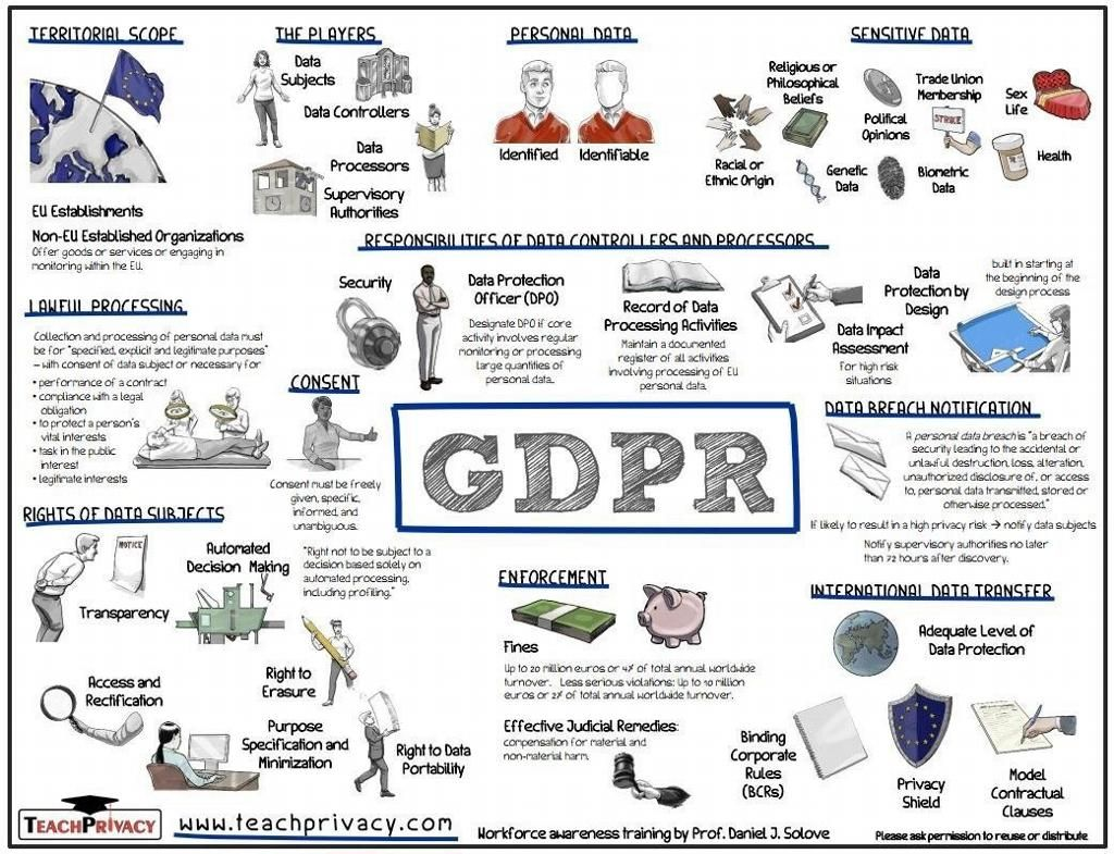 Le Gdpr En Images General Data Protection Regulation Internal Communications Gdpr Compliance