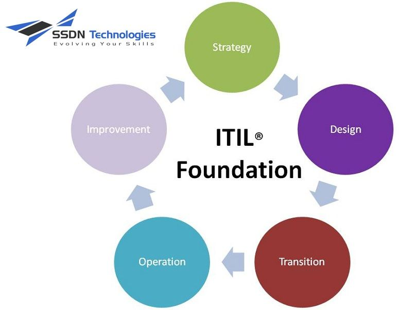 Interested In Itil Now Is The Time To Act Build An Exciting