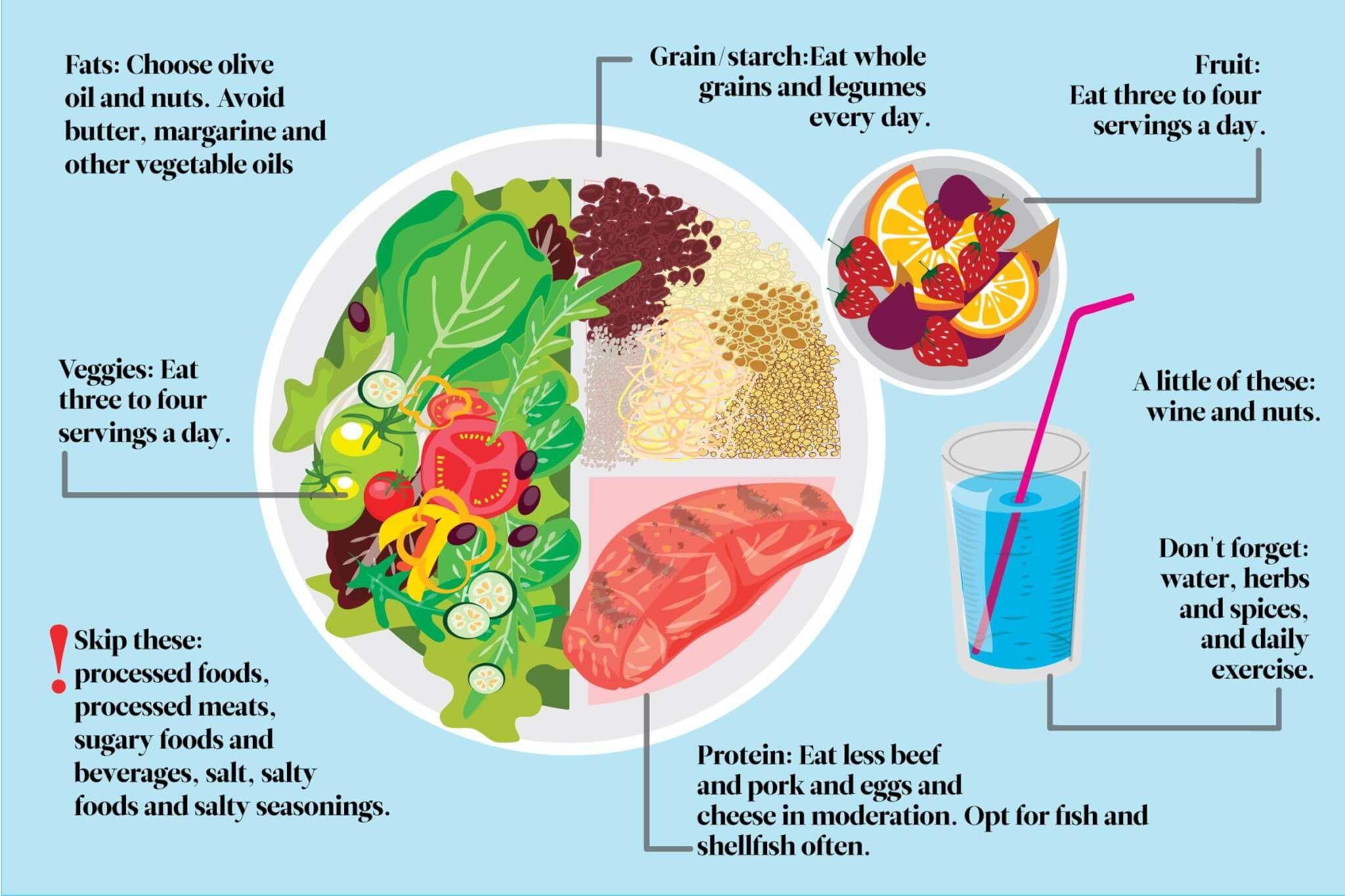 Keto Mediterranean Diet Benefits How To Follow It Drjockers Com Mediteranean Diet Mediterranean Diet Plan Mediterranean Diet