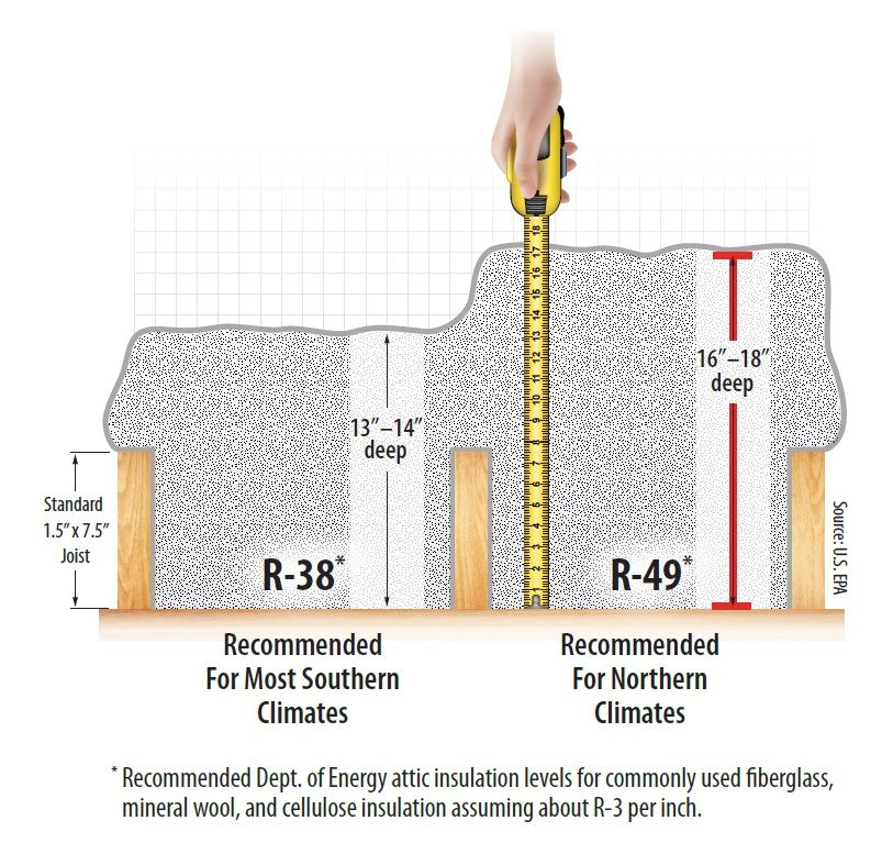 Insulation Recommendations Can Vary From Location To Location Depending On Local Climate Ruleyourattic Attic Insulation Summer Cooling Ideas Attic
