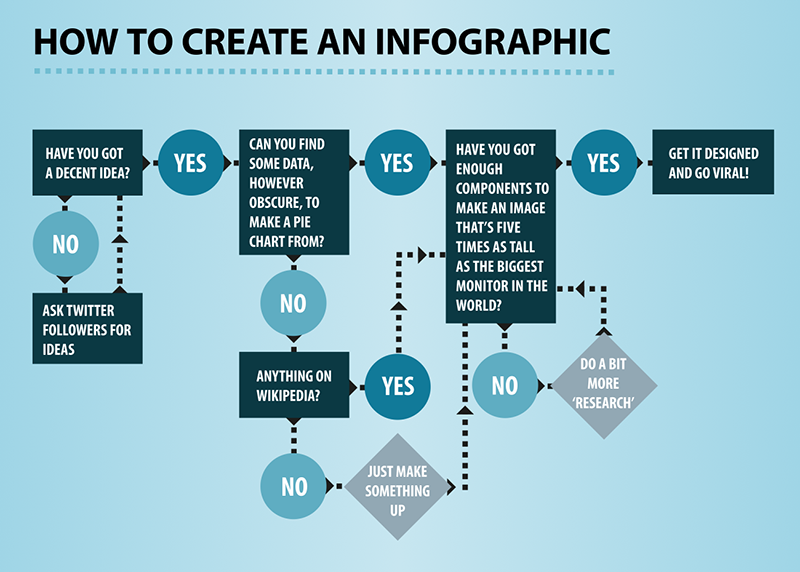 this is a flowchart infographic that uses its visuals to easily