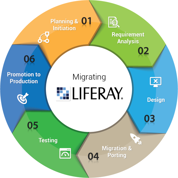 Knowarth Helps You Migrate From Other Portal Solutions To