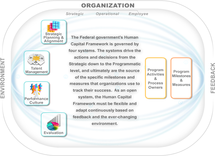 The Four Systems That Structure The Human Capital Framework Strategic Planning Management Talent Management