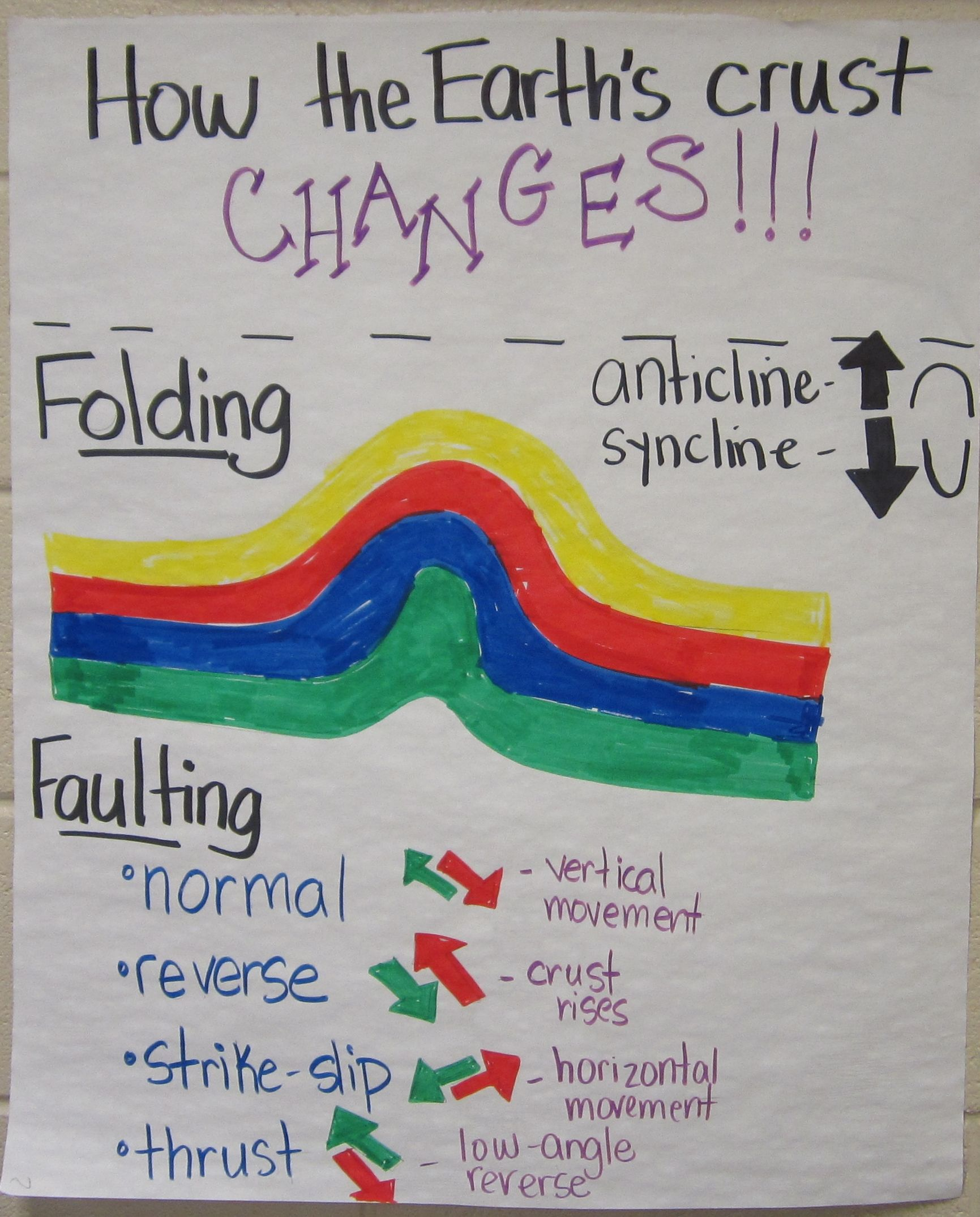Changing Of The Earth S Crust Anchor Chart