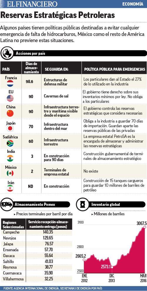 México sólo almacena gasolina para dos días. 08/03/2016