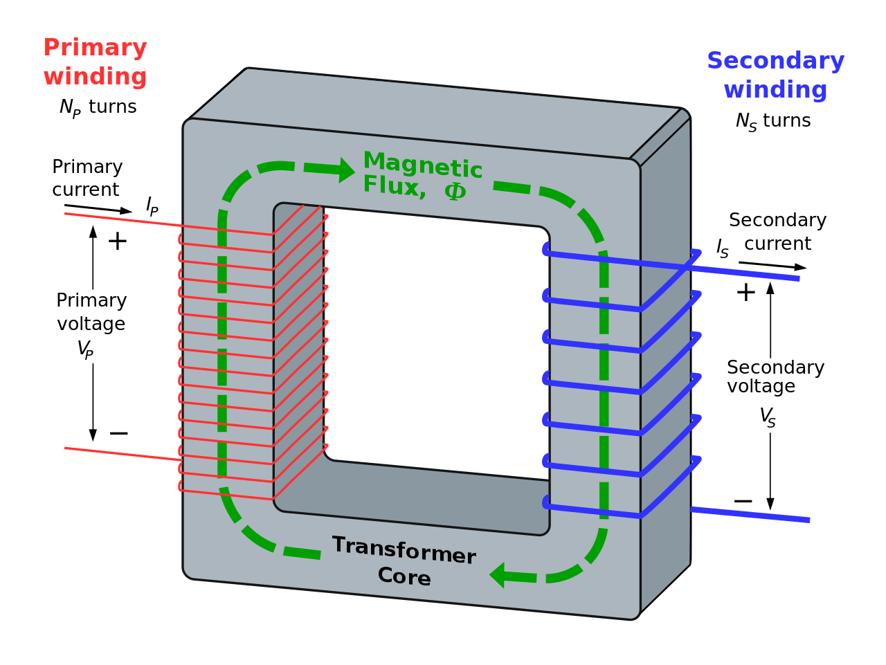Working Principle of Transformer | Electrical & Electronics Concepts ...