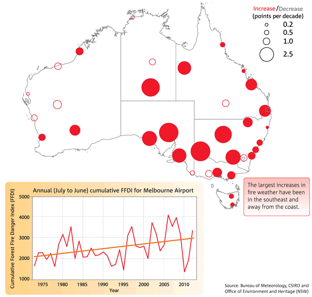 Maps of Australia with red dots showing increasing trends in extreme ...