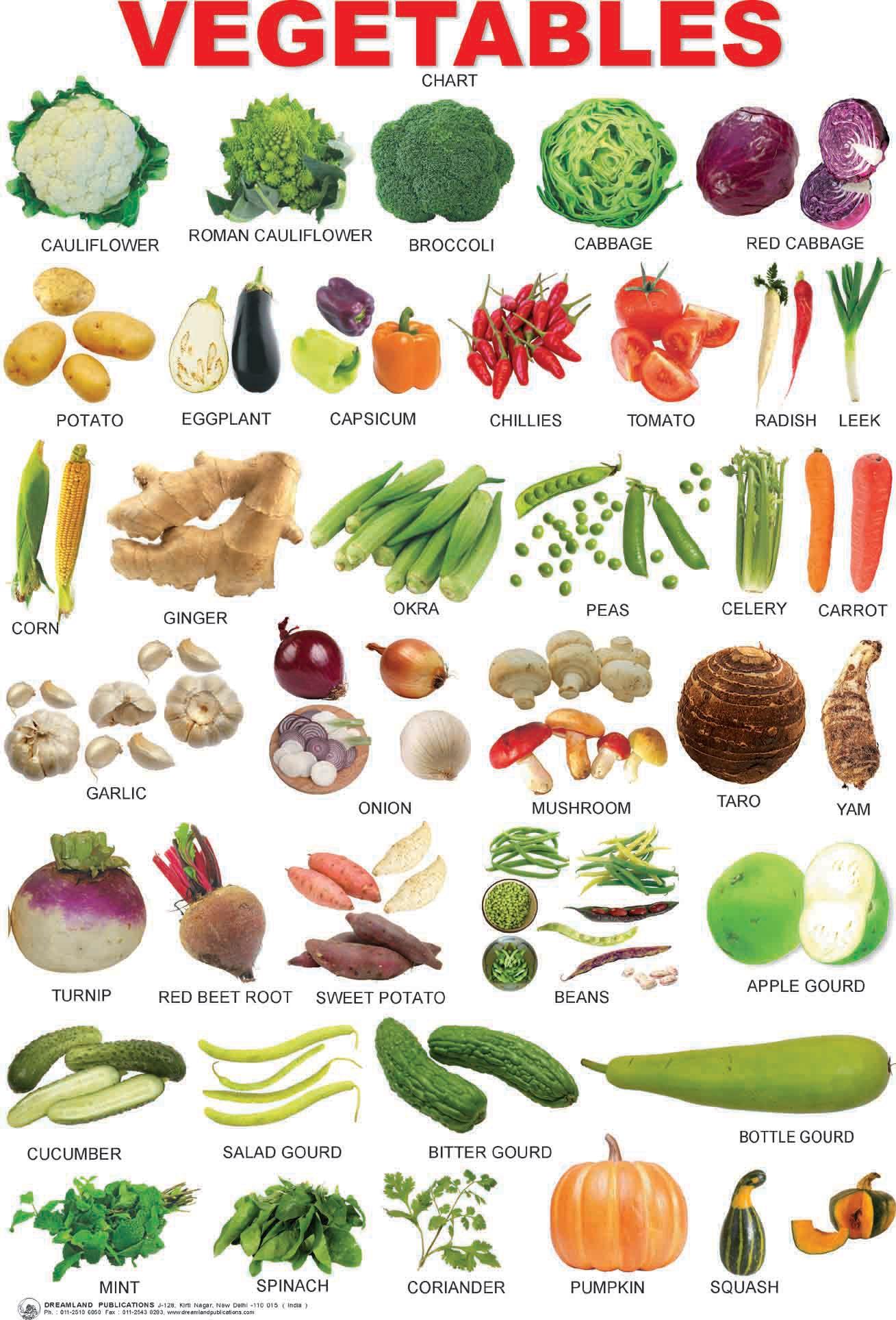 Vegetables Chart Mypyramid