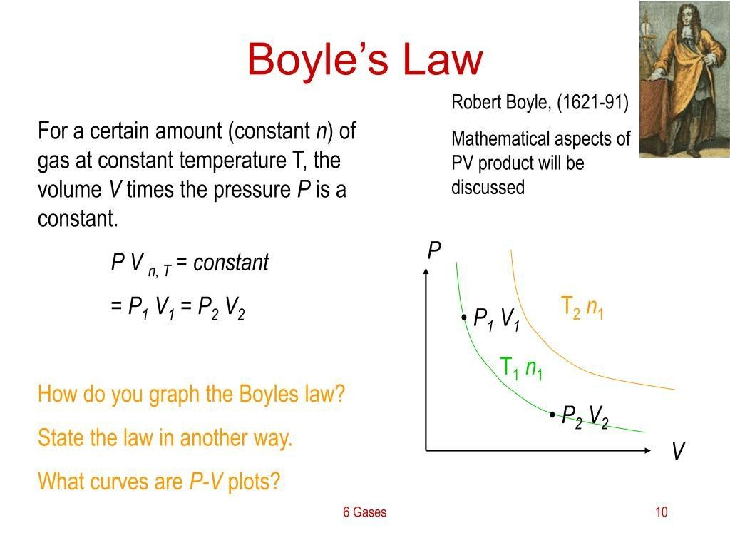 Boyle S Law Worksheet Answers Boyle Law Franklin In