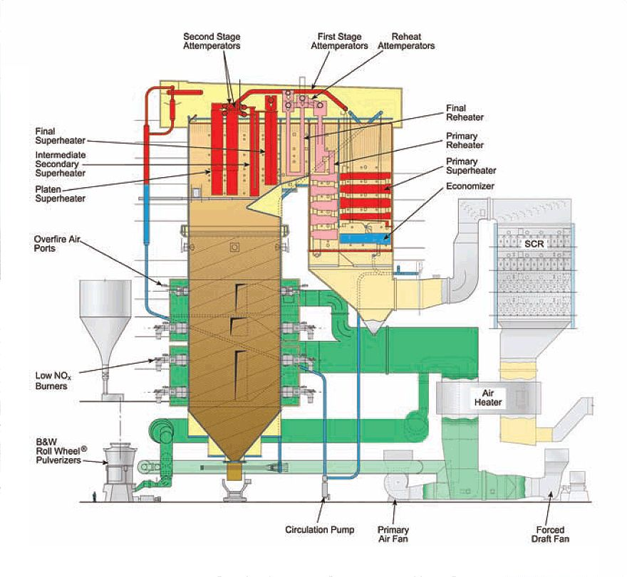Large Boiler Schematic Boiler Power Plant