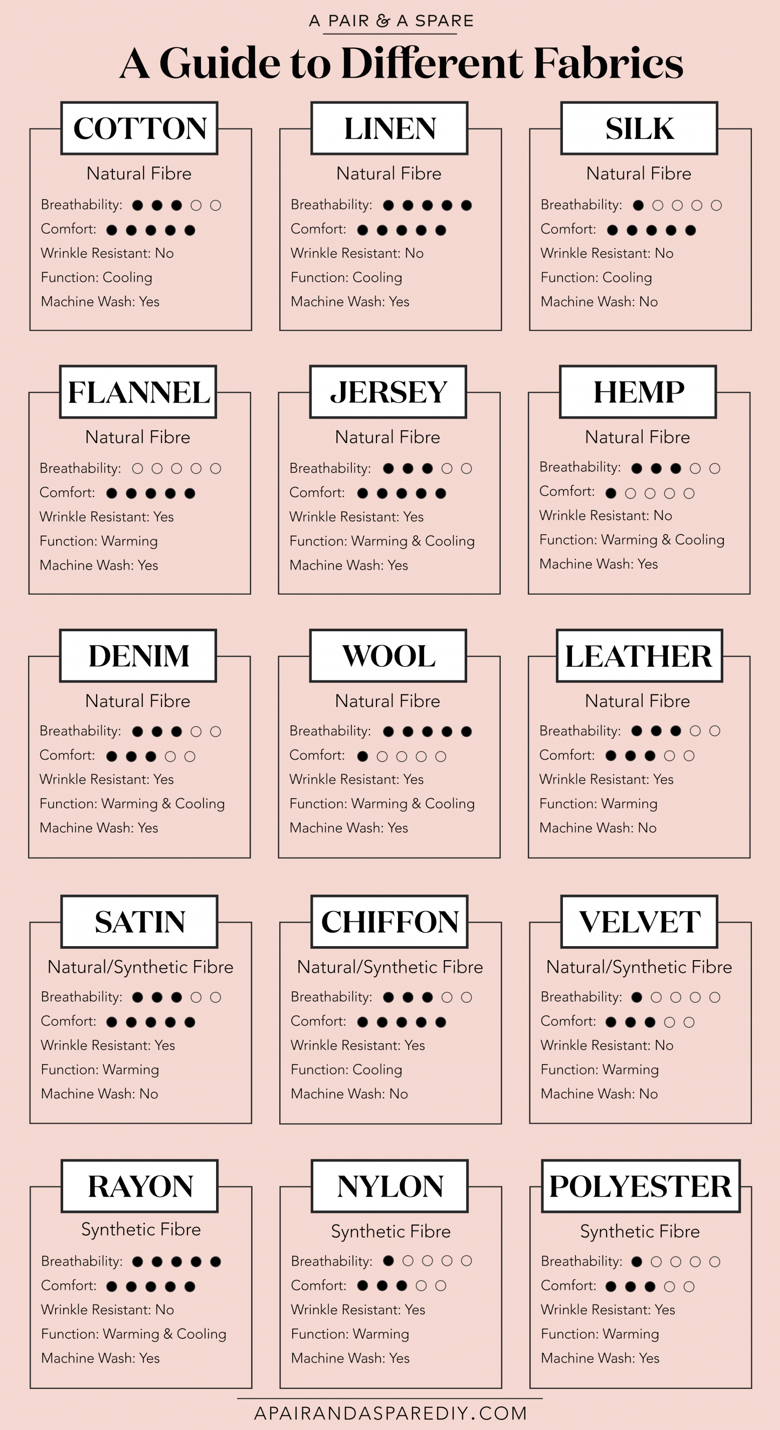 A Guide To Different Fabrics And Their Properties