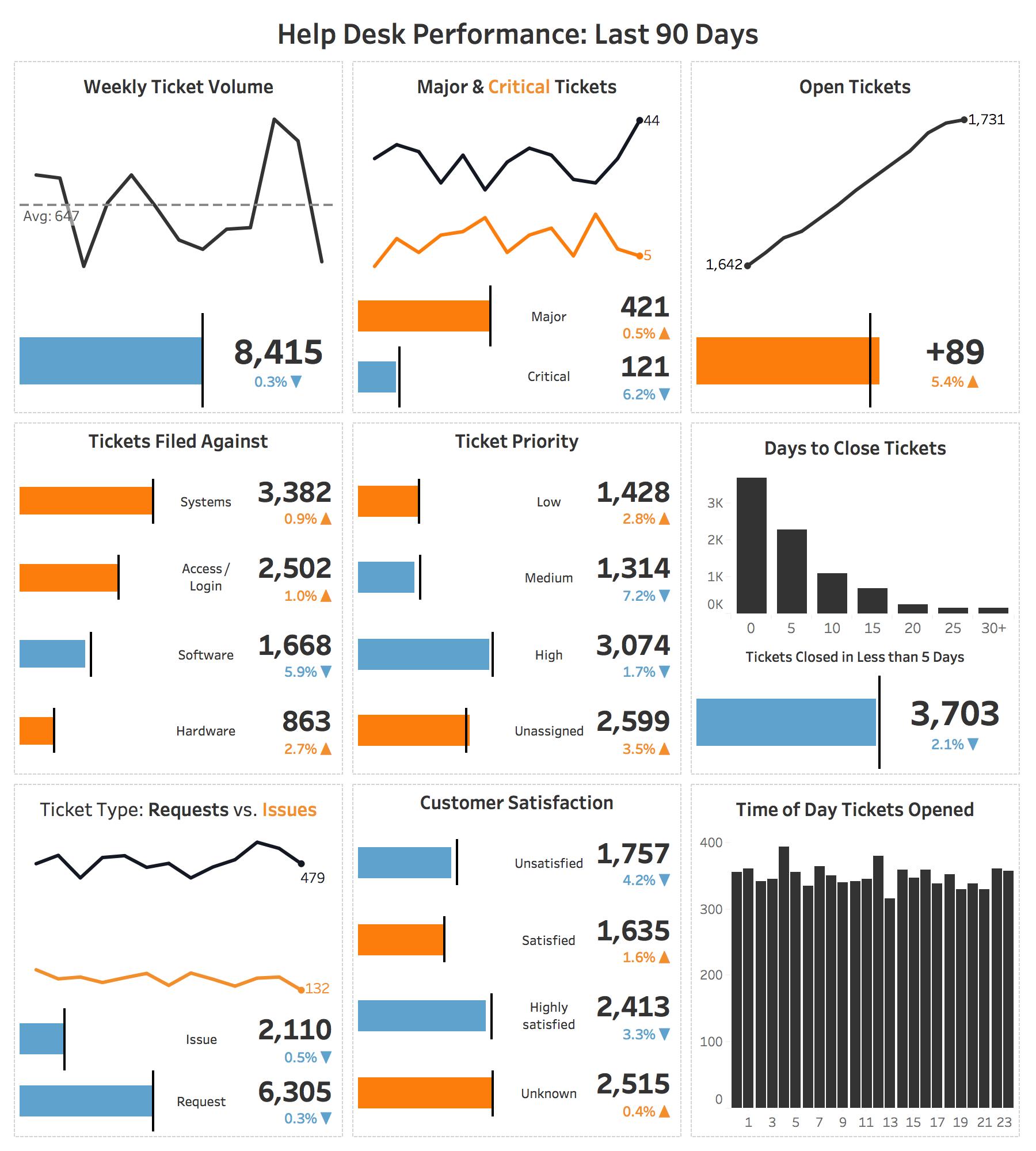 Visualizing It Help Desk Performance Data Dashboard Data Visualization Design Data Visualization
