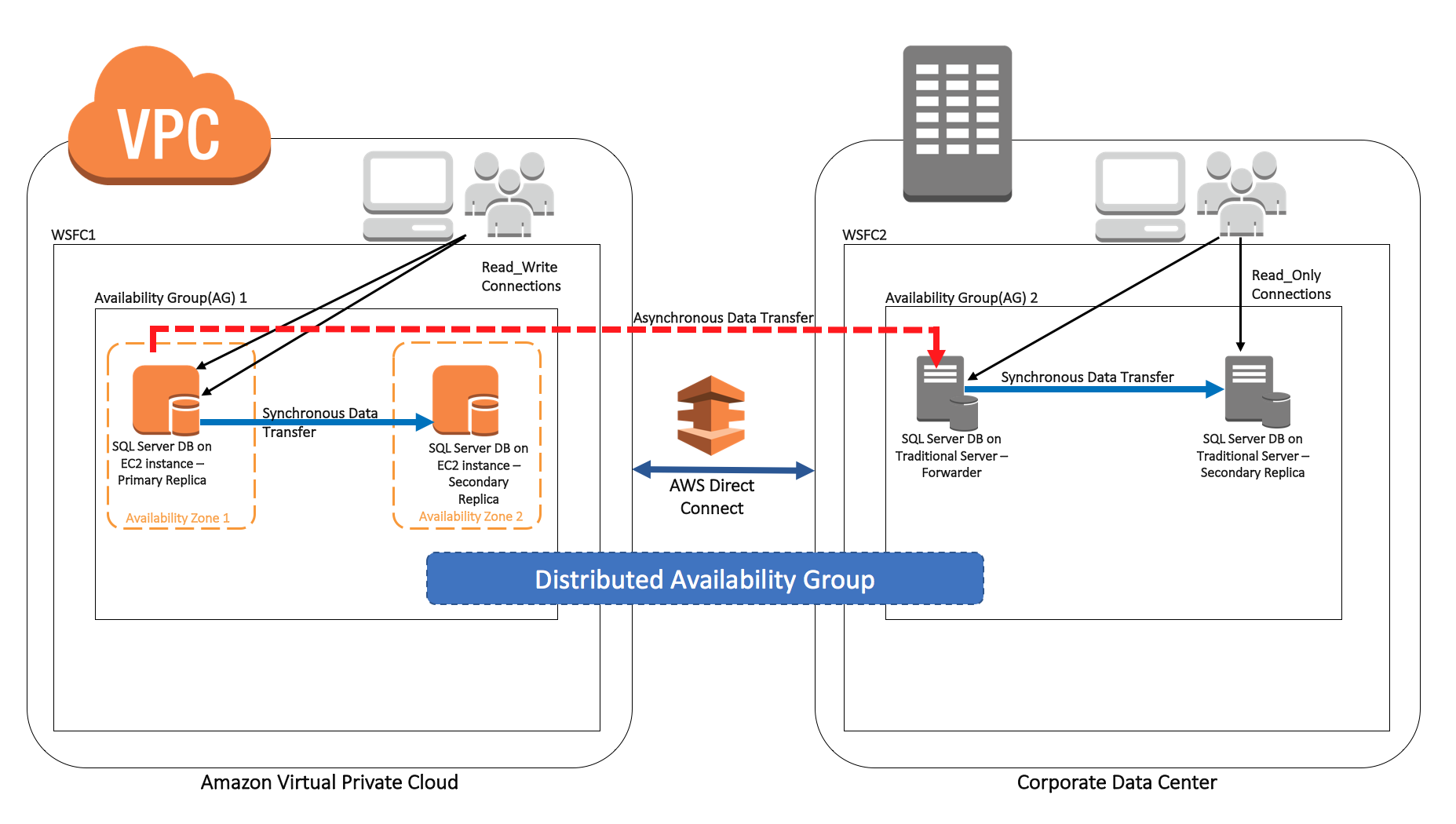 How To Architect A Hybrid Microsoft Sql Server Solution Using Distributed Availability Groups Amazon Web Services Sql Server Microsoft Sql Server Sql