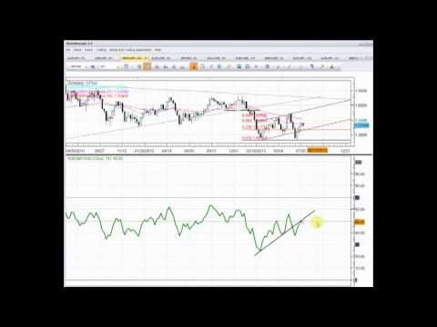 Dailyfx Plus Rewind Live Trading Q With Christophervecchio