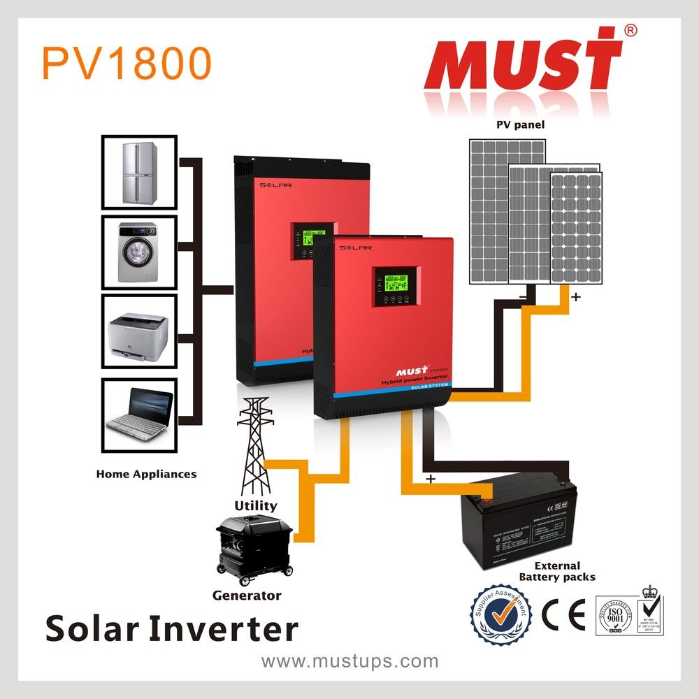 Must Hybrid Power Inverter 3kw Solar Grid Tie With Seeking Advice For A Three Way Electrical Wiring Forum Gardenweb Battery Backup