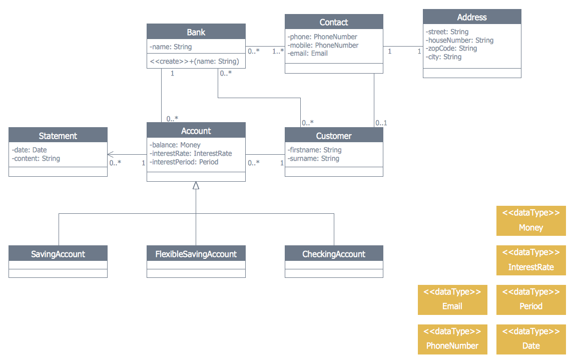 this diagram was created in conceptdraw pro using the bank uml class diagram library from the atm uml diagrams solution an experienced user spent 15  [ 1149 x 725 Pixel ]