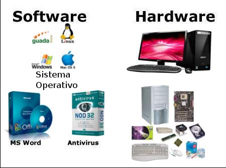 Esquemas De Clasificacion De Hardware Y Software Software Informatica Equipo