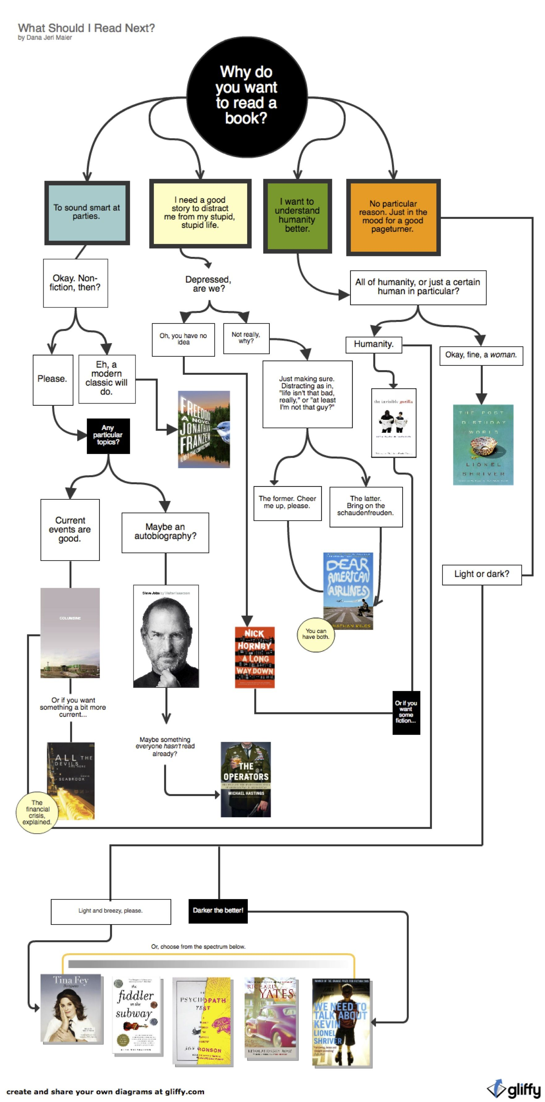 A flow chart that helps you decide what to read next depending on a flow chart that helps you decide what to read next depending on your mood geenschuldenfo Images
