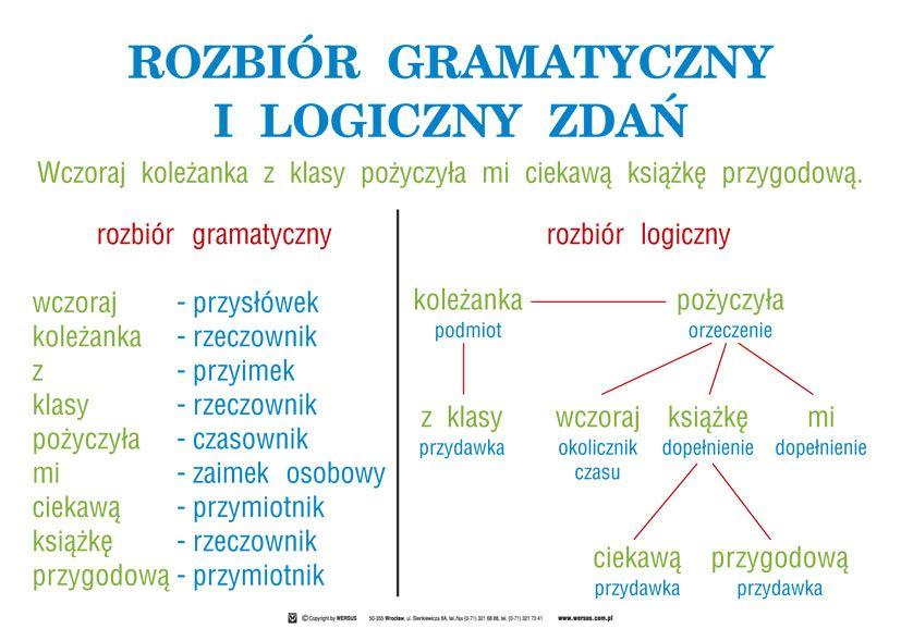 angielski części mowy