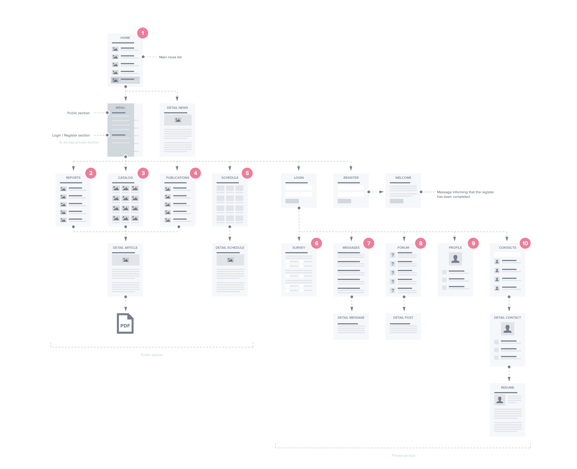sitemap in sketch  love the distinction between public