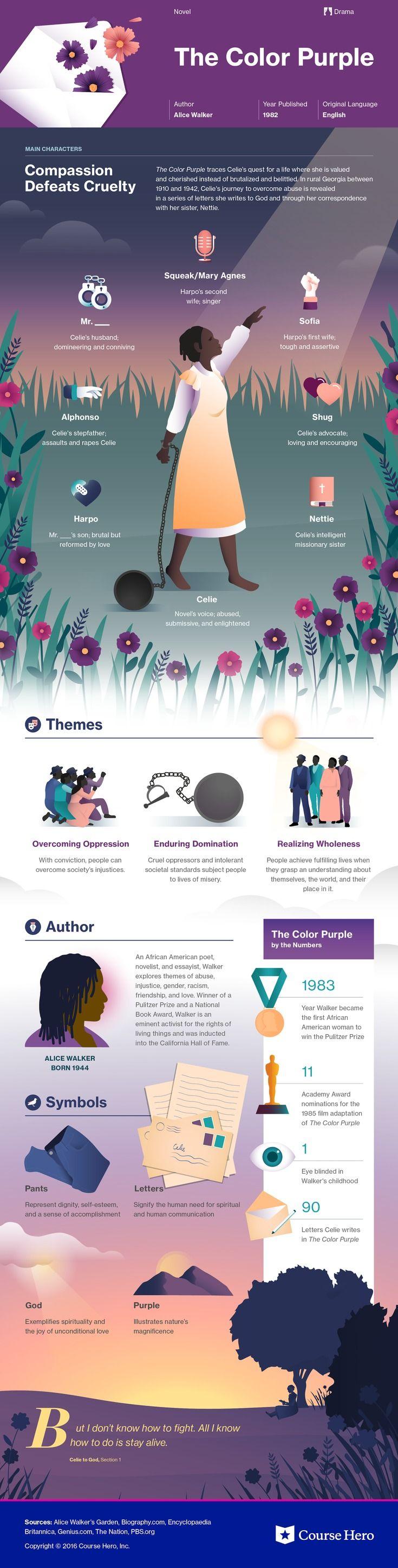 The Color Purple Infographic   My Literature Classroom   Pinterest ...