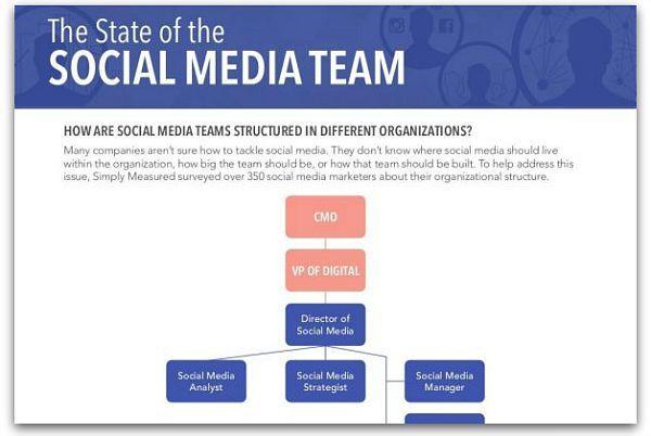 An inside look at social media teams