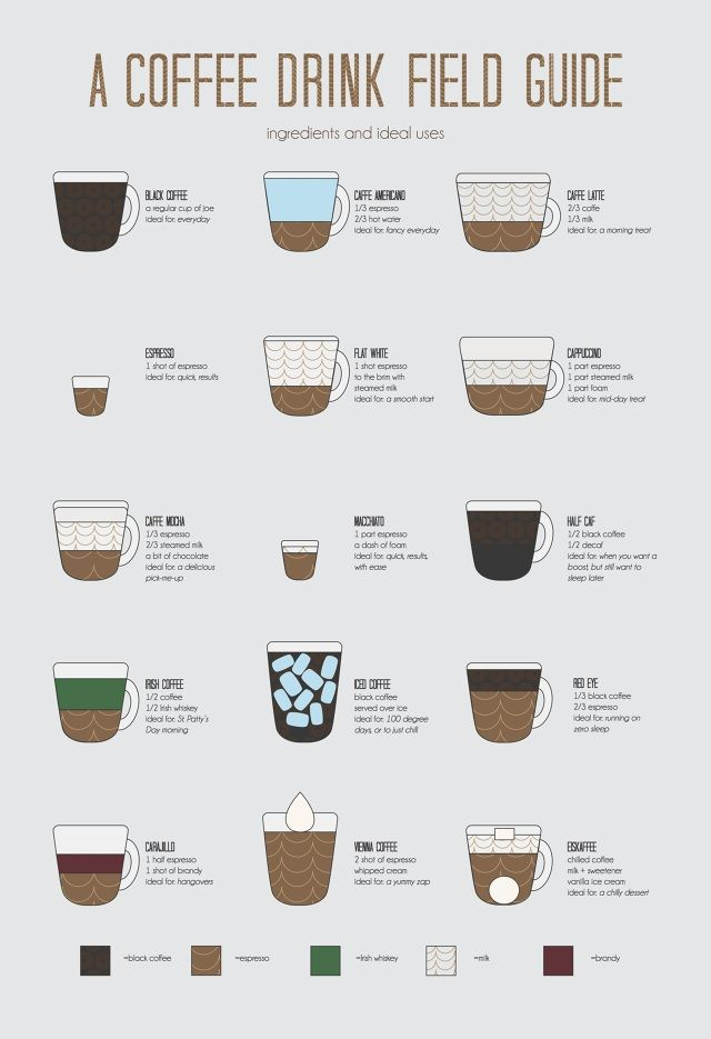 Different Types Coffee Bean -- You can find more details ...