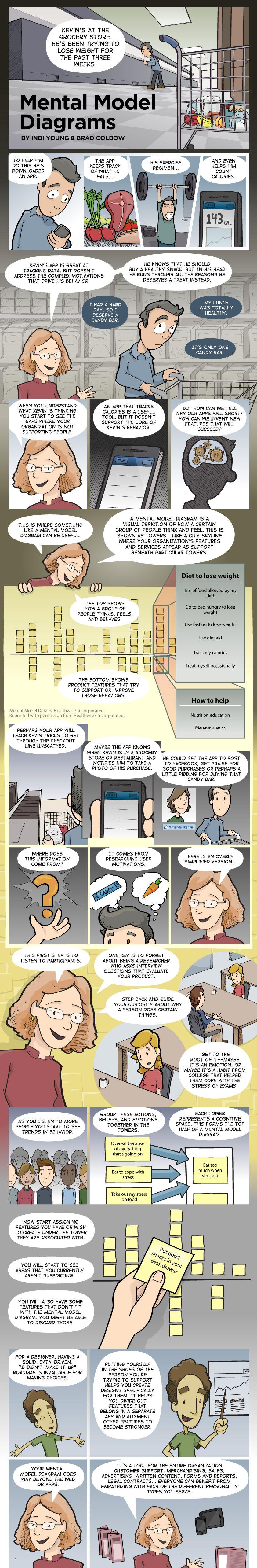 Modelos mentais explicados em quadrinhos