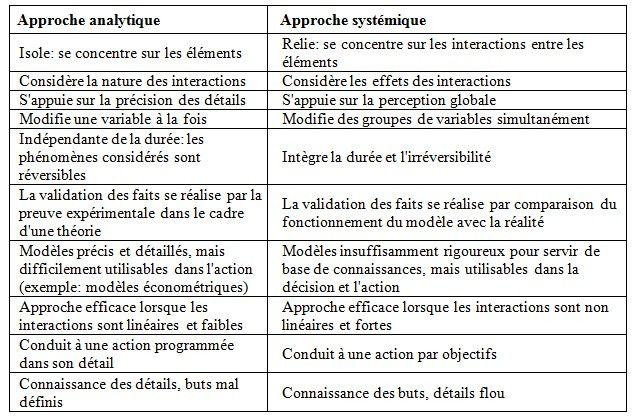 Analytique contre systémique.