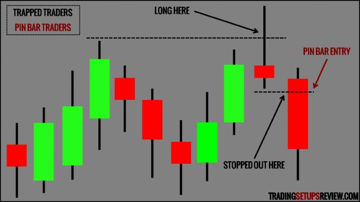 Plateformes de trading d'options binaires