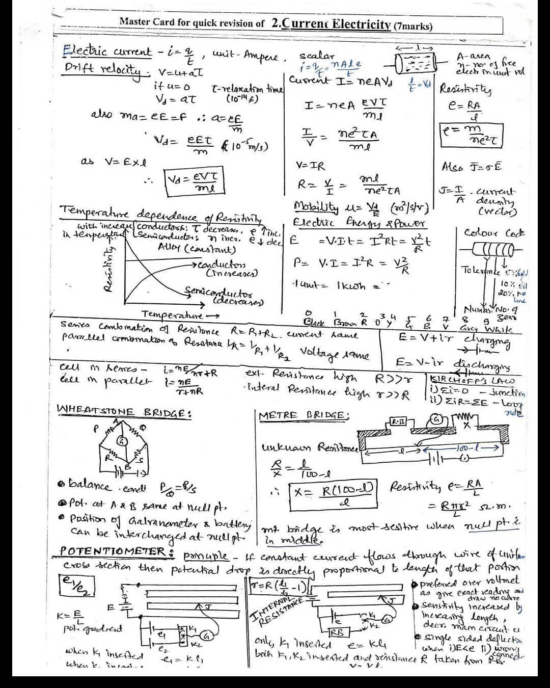 1 day - Revision notes for physics  Very Important Best of